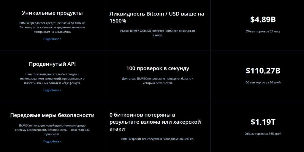 BitMex условия торговли